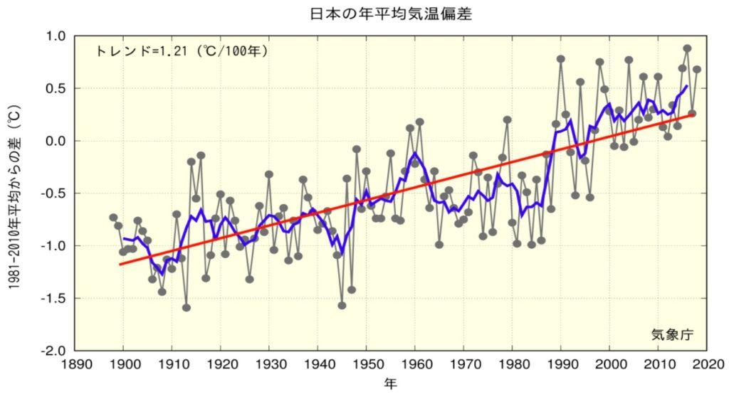 マジで日本の気温が上がってる件