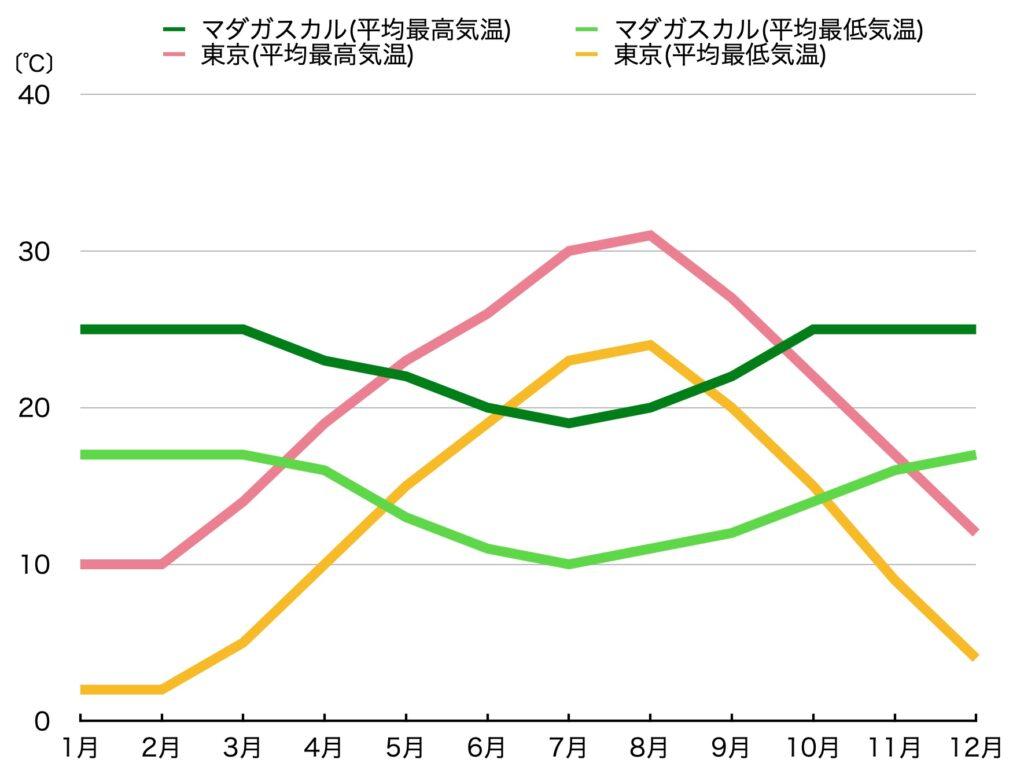 こちらが年間の最高/最低の平均気温の比較です。